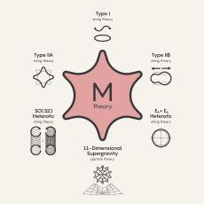Evrenin 3 Değil, 11 Boyutlu Olduğunu Savunan Kuram: M Teorisi