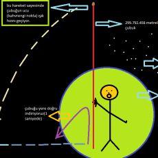 299.792.458 Metre Uzunluğunda Çubuk Yaparak Işık Hızını Geçmek Mümkün mü?