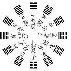 Çinlilerin Binlerce Yıldır Sorular Sorarak Gelecekten Haber Aldıklarına İnandıkları Kehanetler Kitabı: I Ching