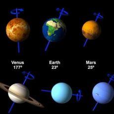 Güneş Sistemi'ndeki Gezegenlerin Eksen Eğiklikleri